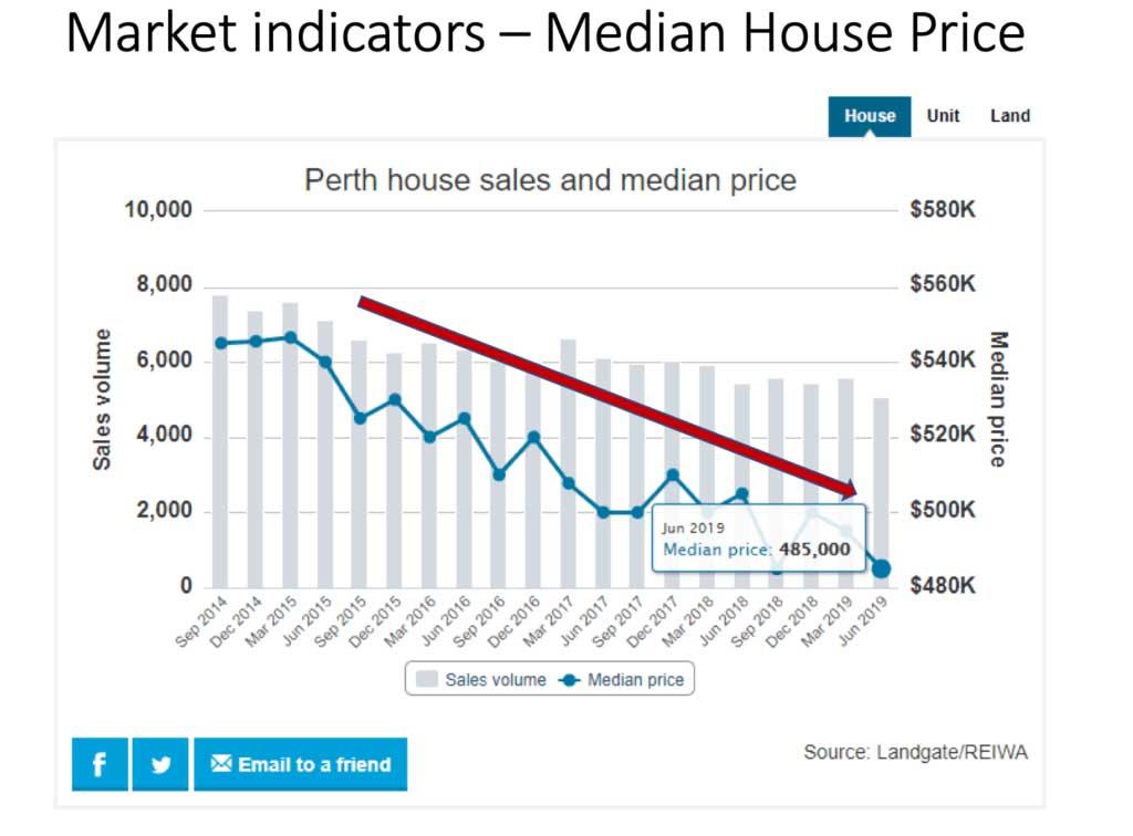 Australian Market